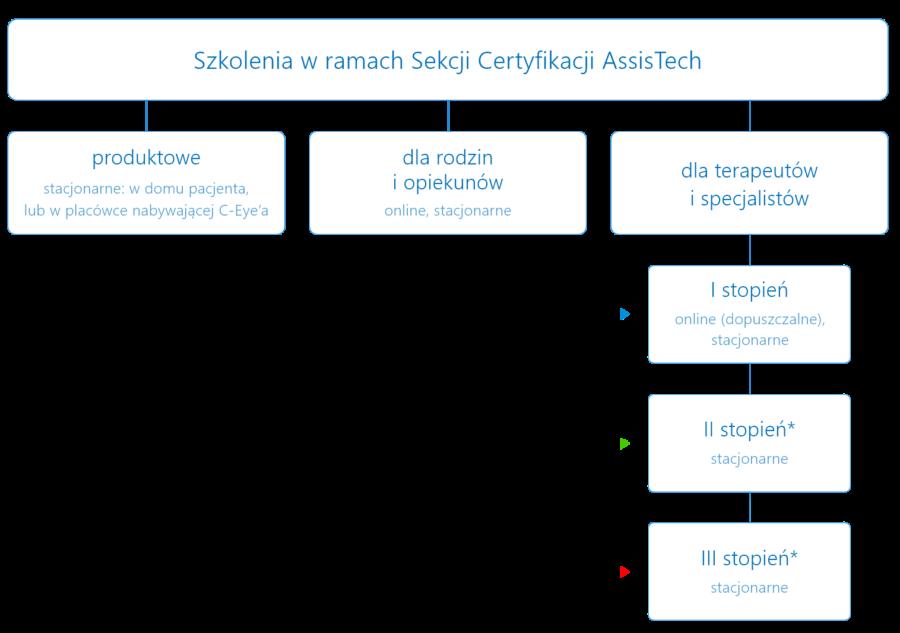 Szkolenia w ramach Sekcji Certyfikacji AssisTech